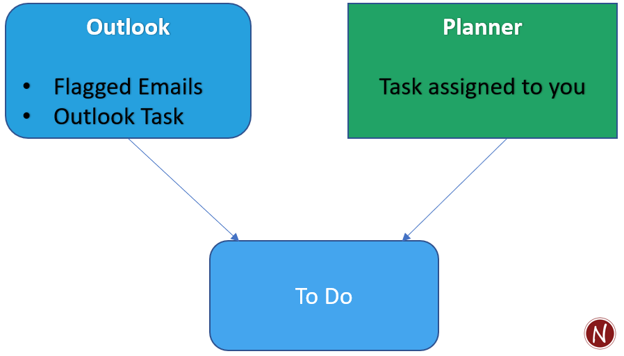 Diagram of Outlook box and Planner box, both feeding into To Do box.